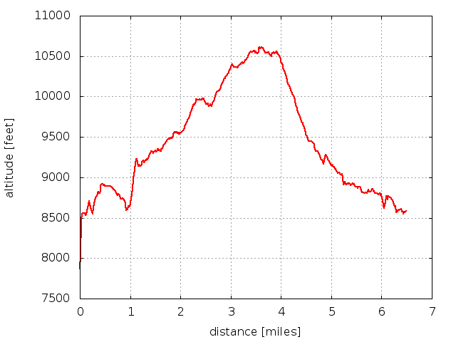 2014-06-01 Elevation profile: Point 10583 from Peaceful Valley