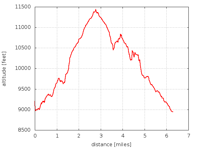 2014-08-11 Elevation profile: Twin Sisters and The Crags from Lily Lake Visitor Center