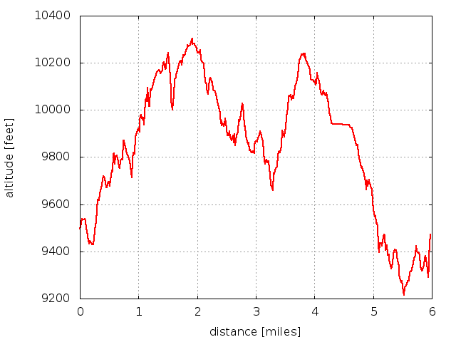 2014-11-09 Elevation profile: Four Lakes Loop - Nymph, Dream, Haiyaha, The Loch