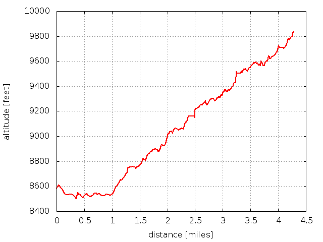 2015-01-10 Elevation profile: Old Fall River Road