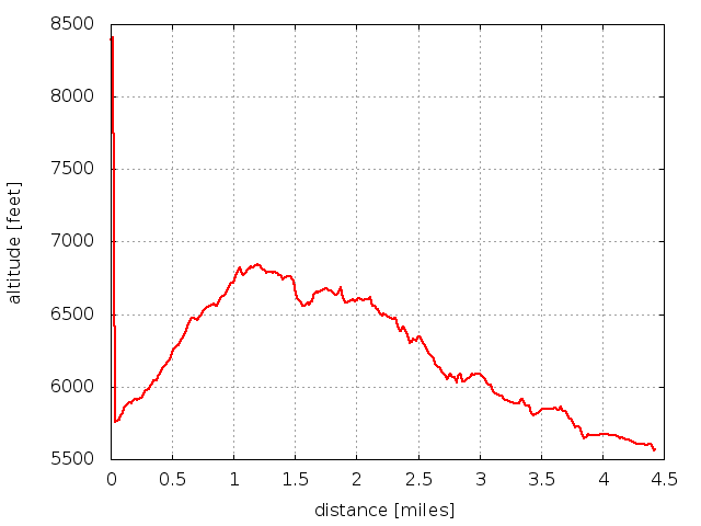 2015-08-06 Elevation profile: Mt Sanitas - Lions Lair - Sunshine Canyon Loop