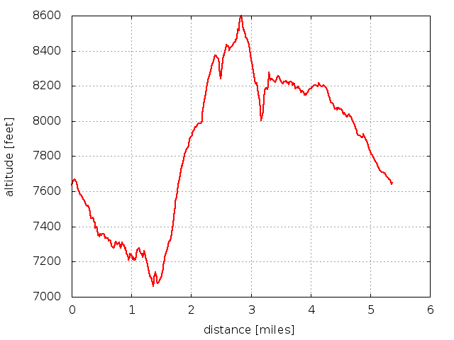 2016-04-23 Elevation profile: Coulson Gulch - Point 8547 - Johnny Park Loop