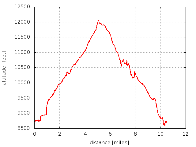 2016-07-06 Elevation profile: Battle Mountain from Sprague Lake